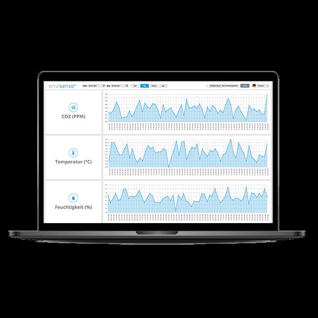 EnviSense CO2-Messgerät Dashboard
